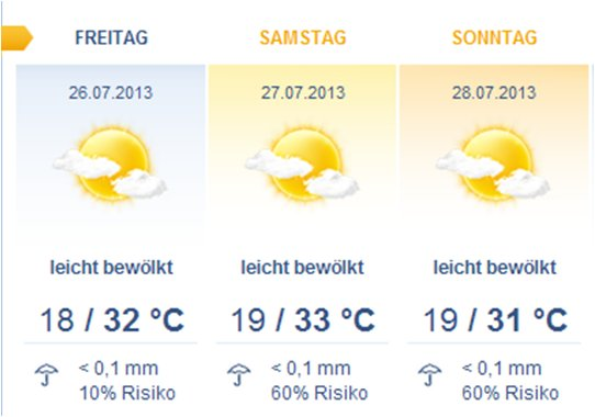 Wetter Walsrode 3 Tage